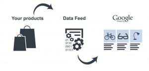 Your Produts Data Feed Google Shopping
