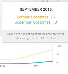 Google Shopping Insights Batman vs Superman