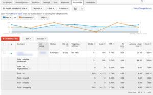 Google Adwords Audiences