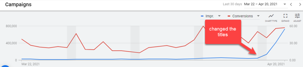 Graph When Changing Titles